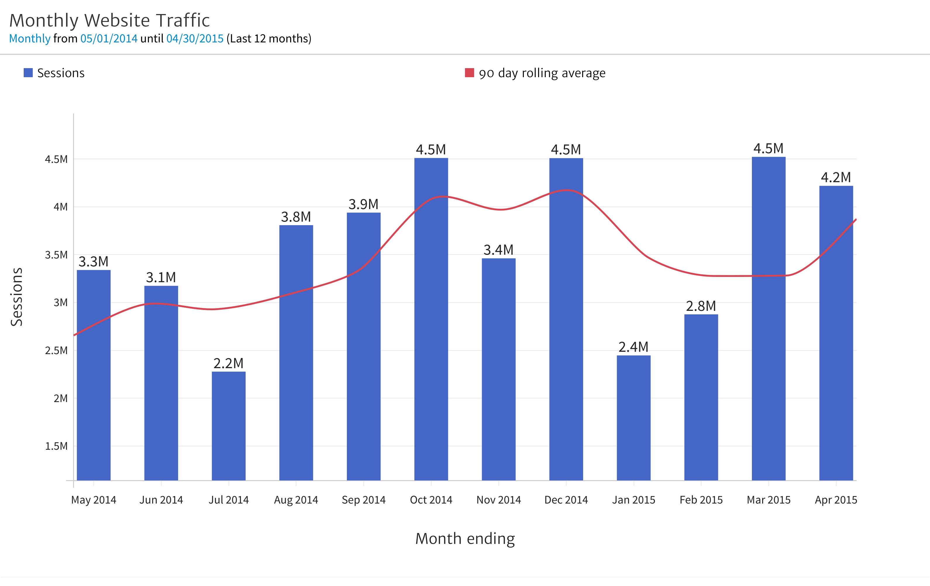 Megalytic Chart of 12 Month Traffic Pattern