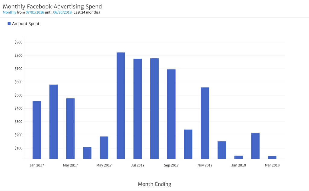 Monthly Facebook Advertising Spend