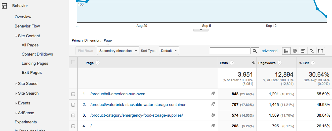 image showing google analytics exit page report