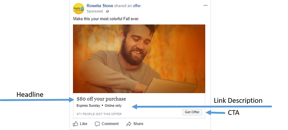 The Parts of a Facebook Ad