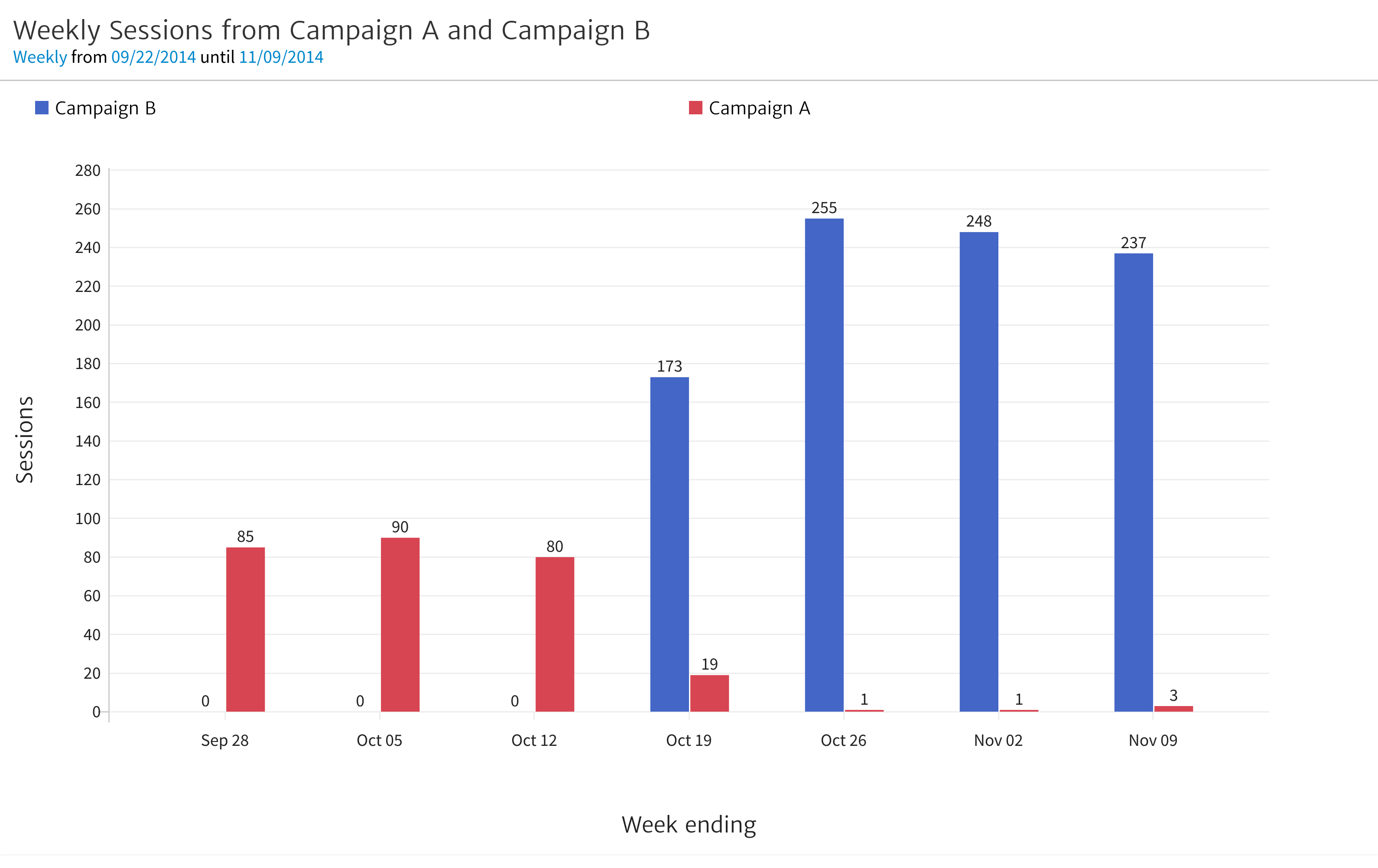 Weekly Sessions from Campaign A and Campaign B