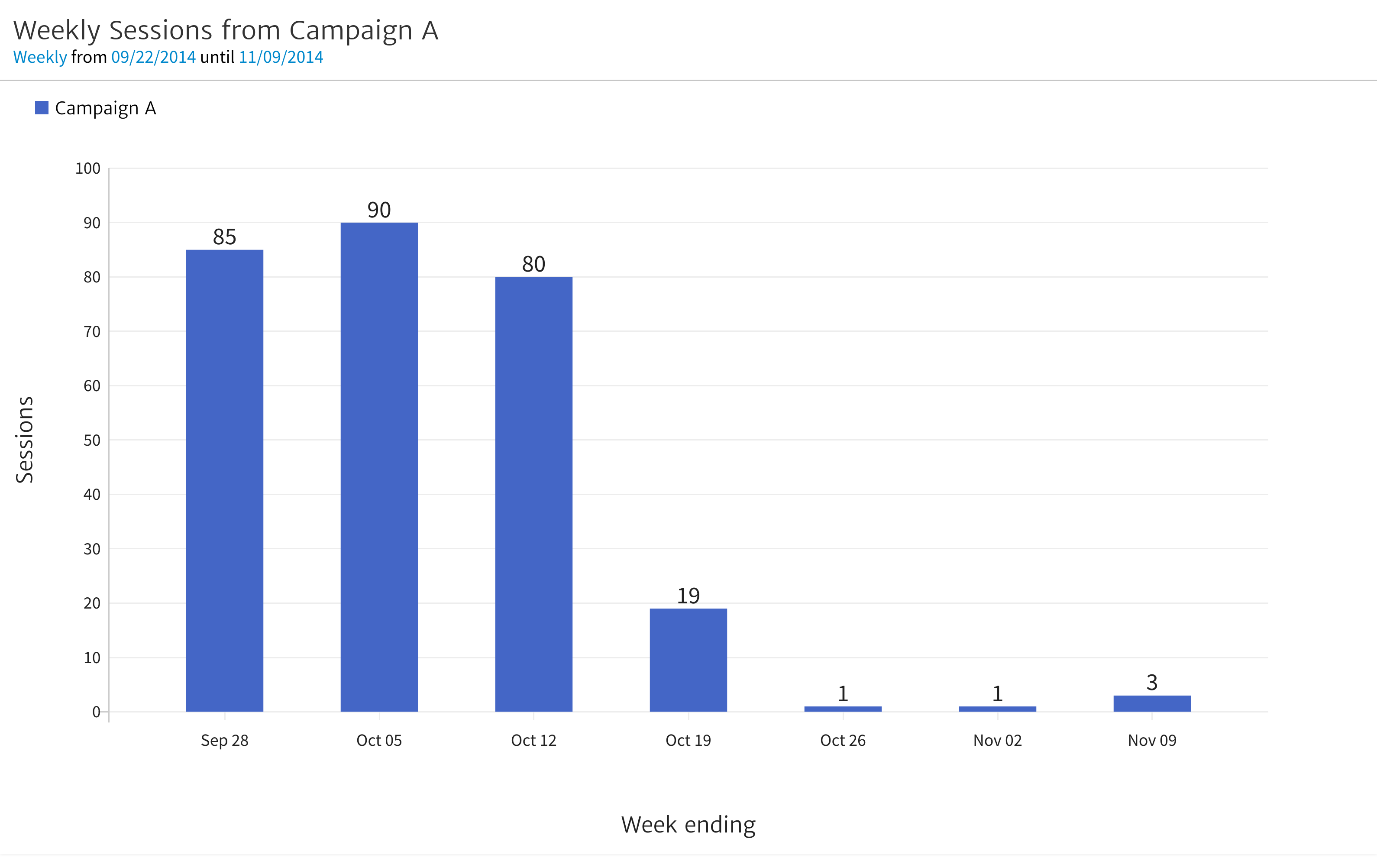 Weekly Sessions from Campaign A