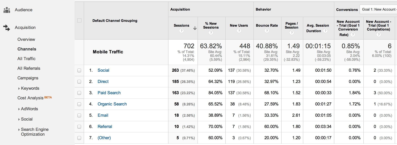 google analytics channels report