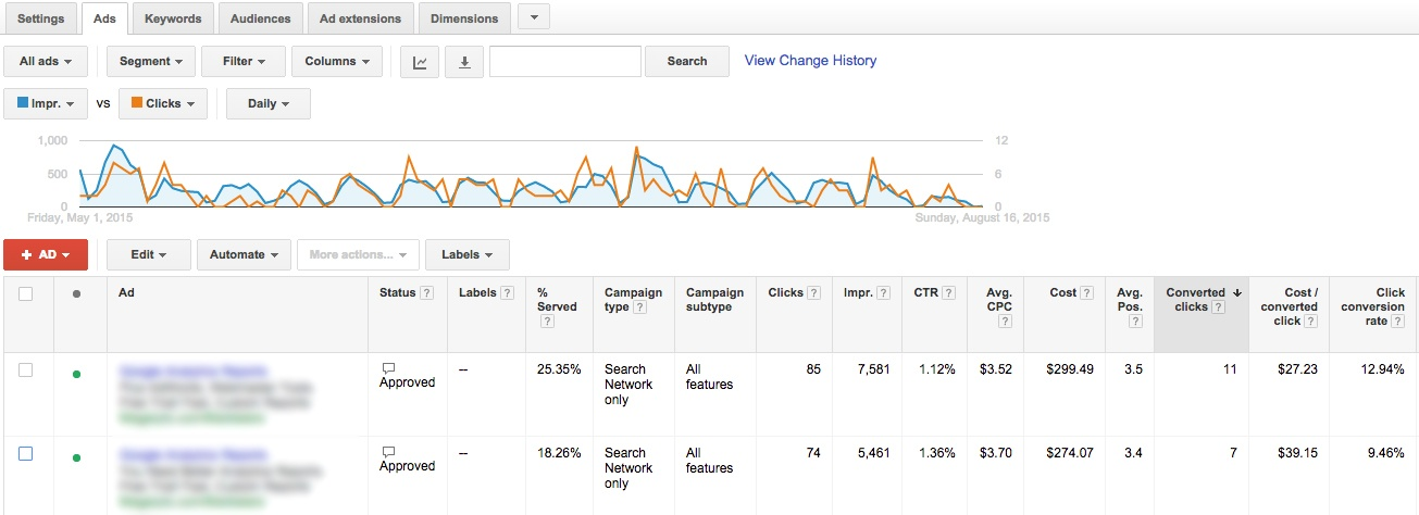 AdWords Ad Analysis