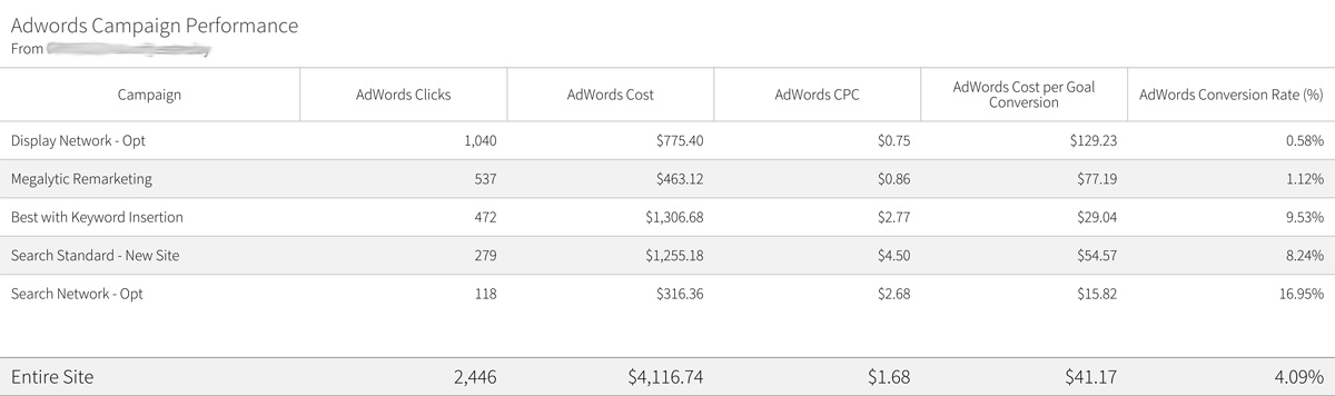image of a megalytic report table showing adwords metrics