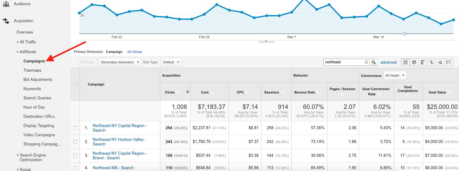 AdWords Reports in Google Analytics