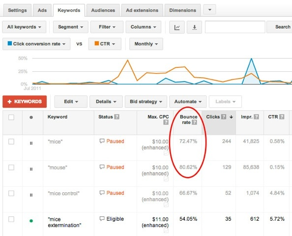 viewing bounce rate by keyword in adwords