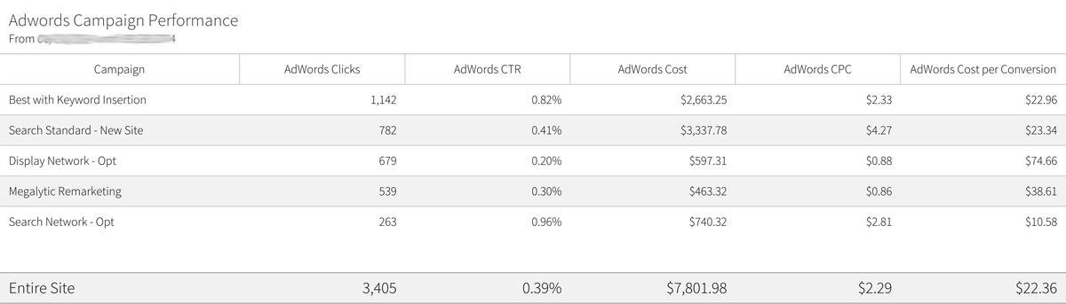 image of Megalytic's adwords campaign performance report