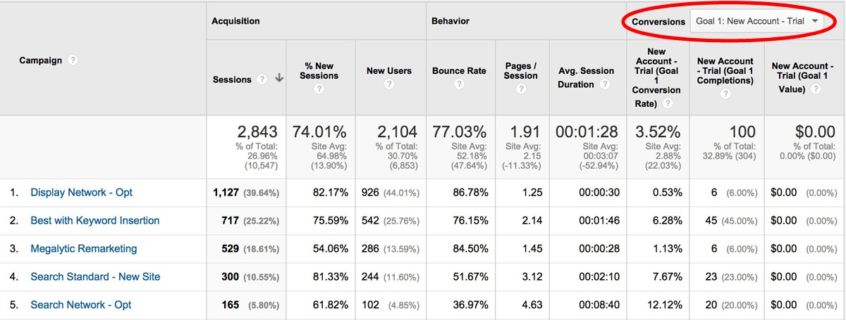 image showing adwords campaign report in google analytics