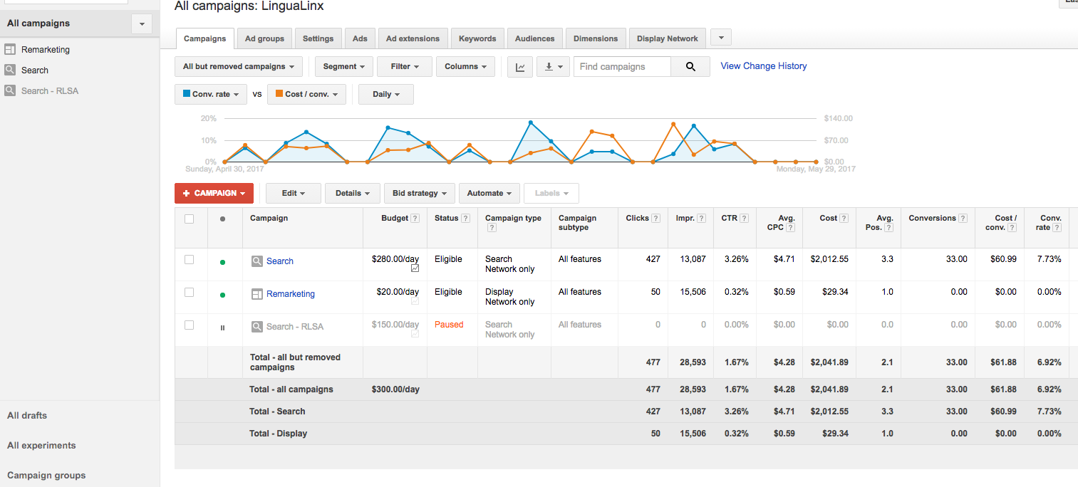 AdWords User Interface