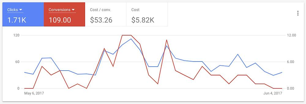 New AdWords Chart Style