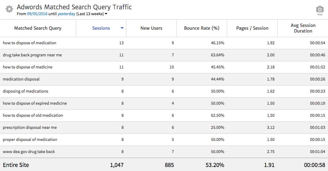 AdWords Search Queries for Healthcare Providers