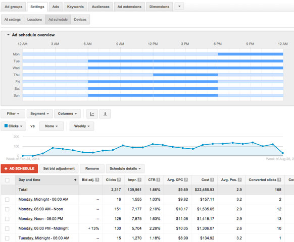 adjusting adwords bids by time of day