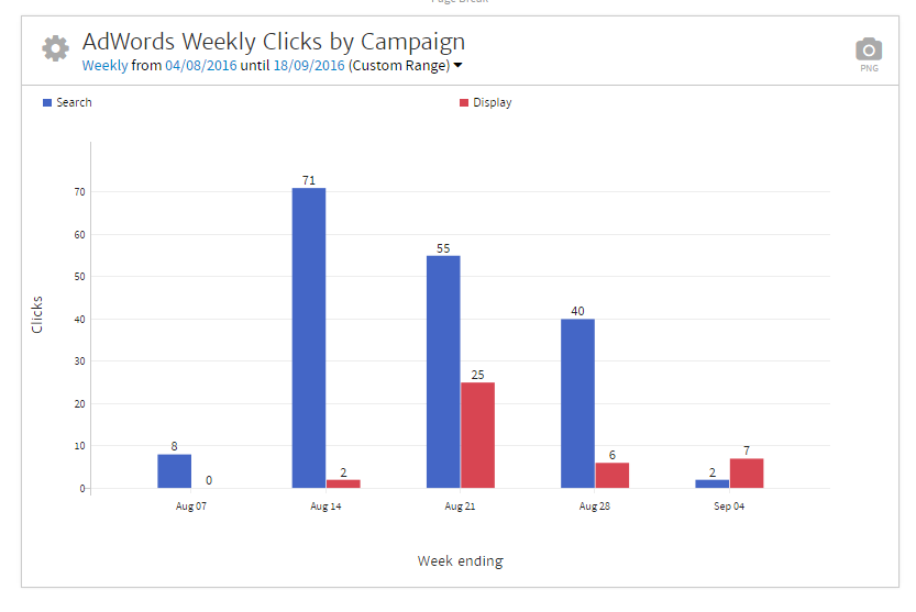 Megalytic Chart of AdWords Weekly Clicks by Campaign