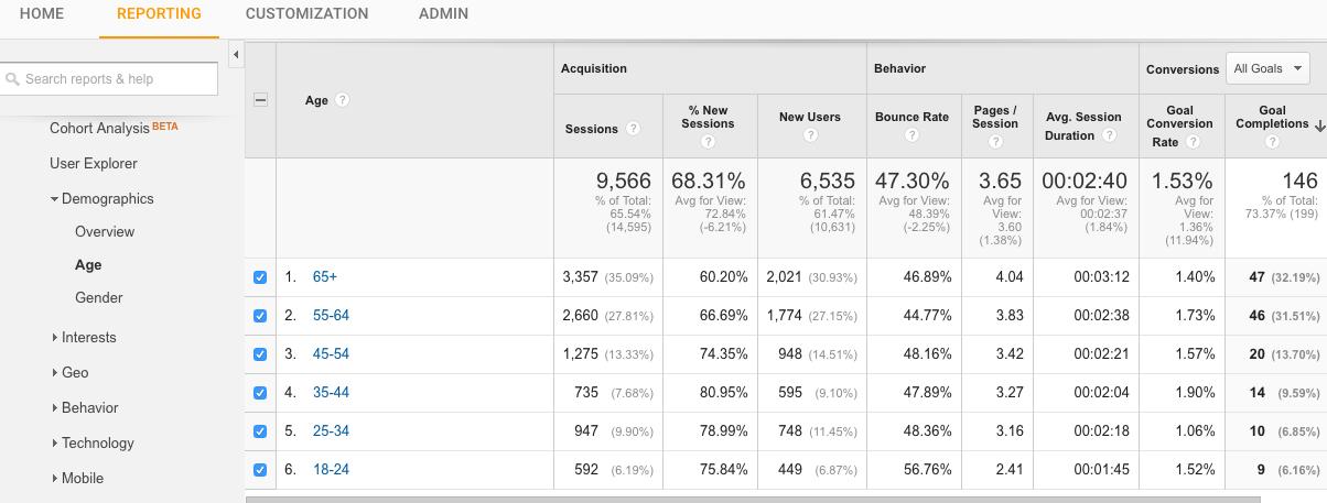 Google Analytics Age Report