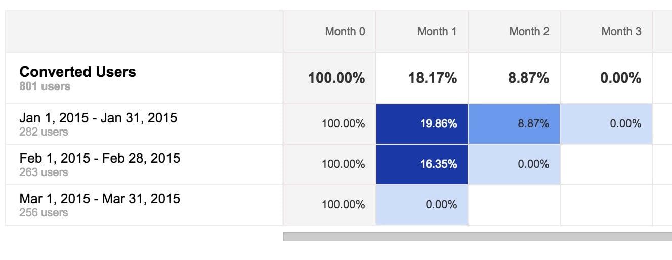 Google Analytis Leads Cohort