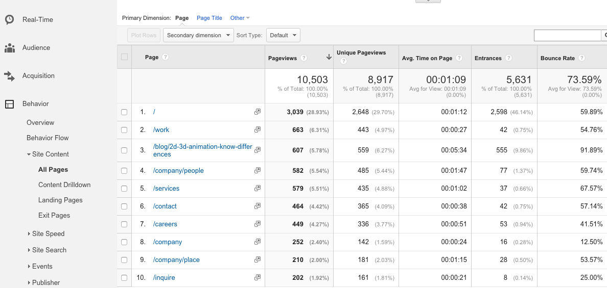 Google Analytics Showing All Page Views