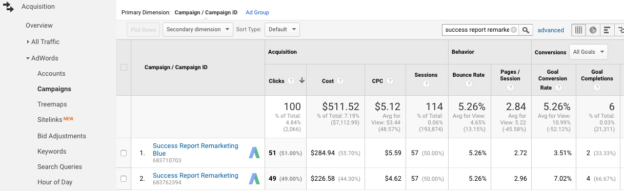 Google Analytics with AdWords Data