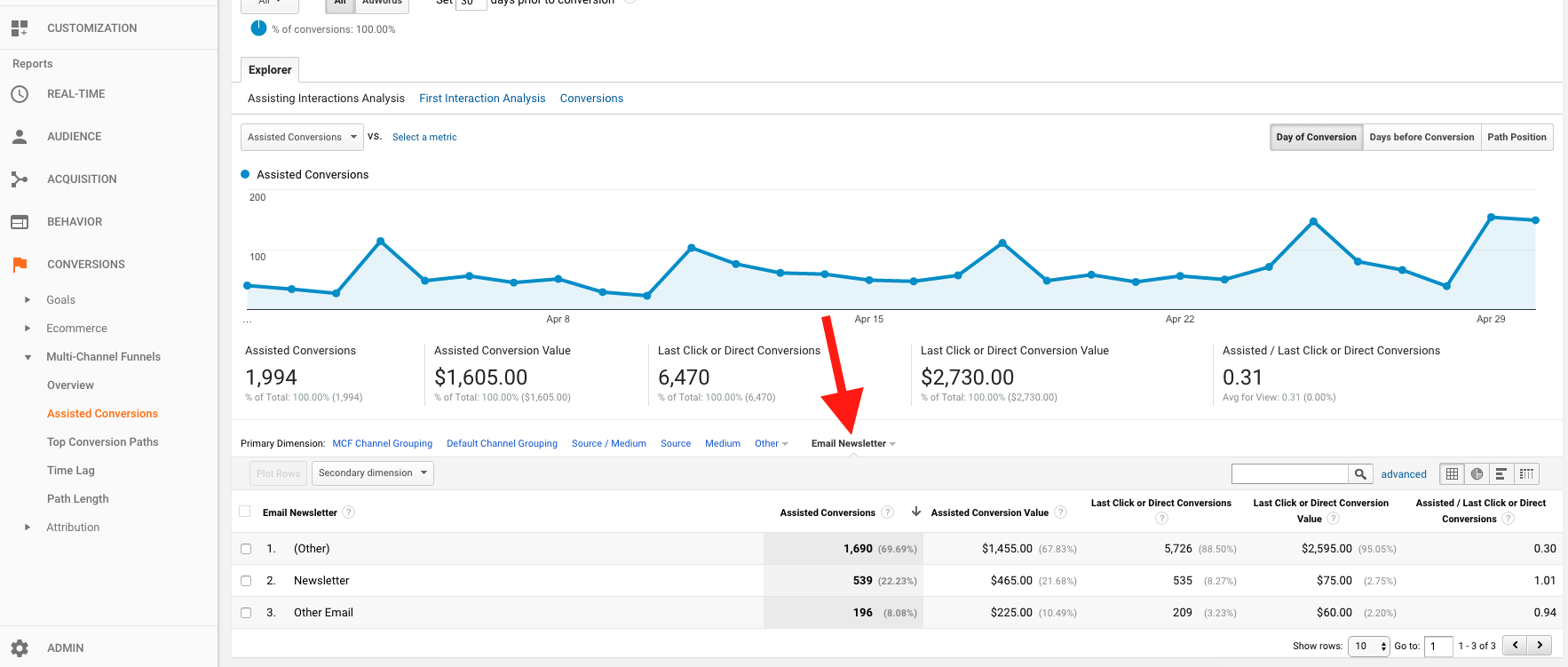 Google Analytics Assisted Conversions