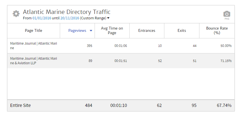 Megalytic Chart Showing Page Traffic