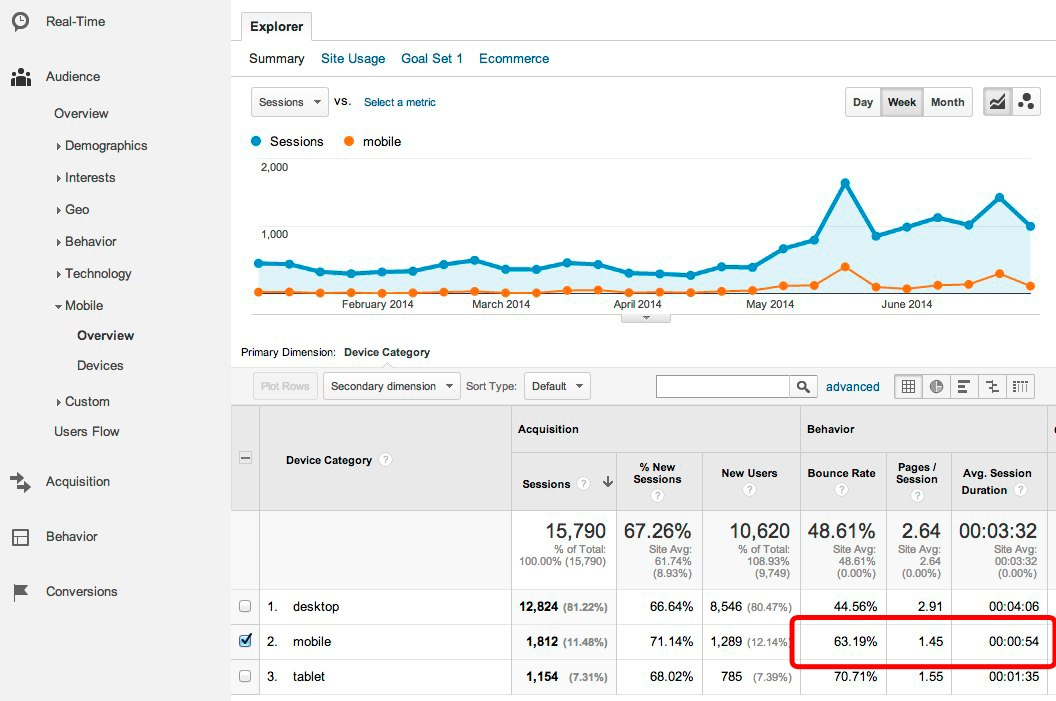 google analytics mobile overview report