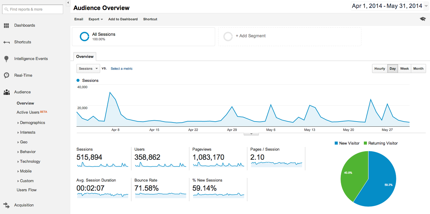 Google Analytics Audience Overview Report