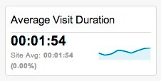 Average visit duration for the entire site looks low.