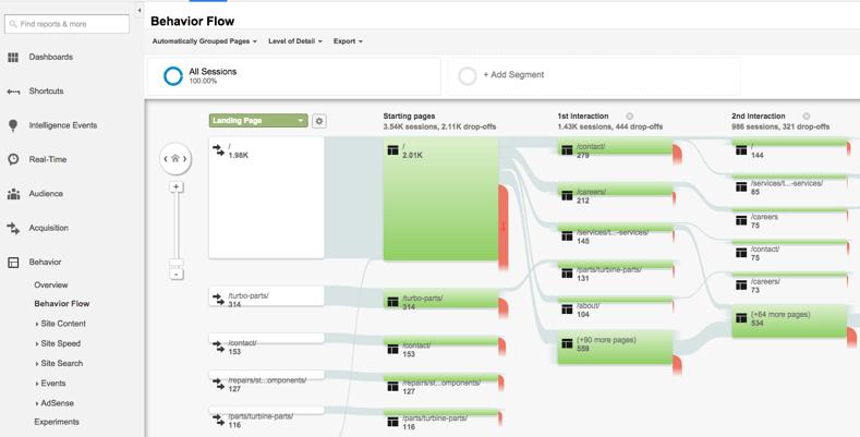 behavior flow in google analytics