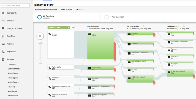 behavior flow in google analytics