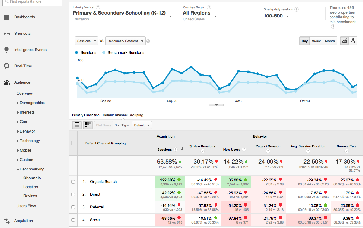 sample benchmark report in google analytics