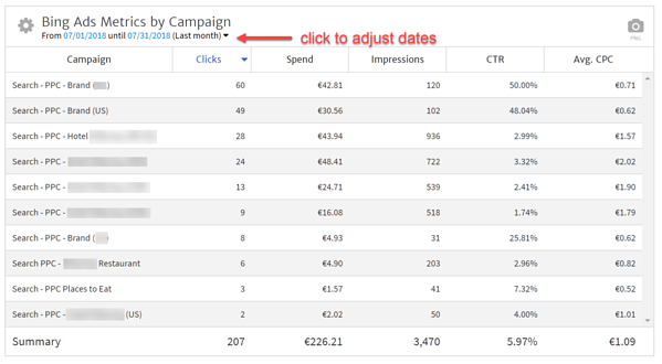 Bing Ad Campaigns During the Last Month