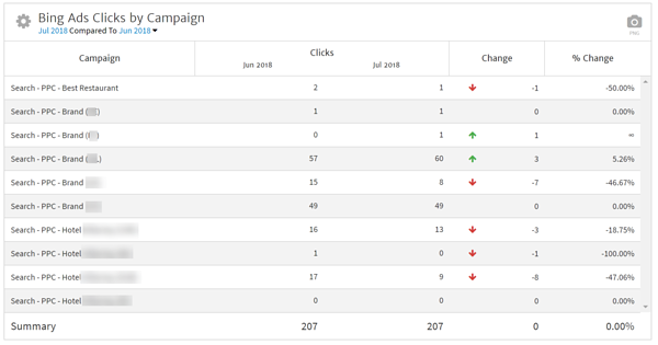Bing Ads Compare Month over Month Clicks by Campaign