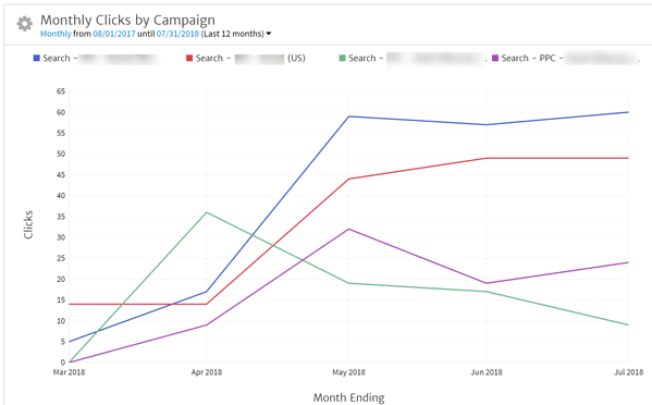 Bing Ads Campaigns Showing Clicks by Month