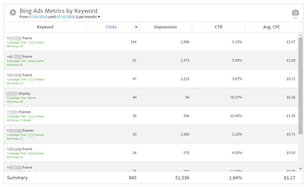Bing Ads Metrics by Keywords