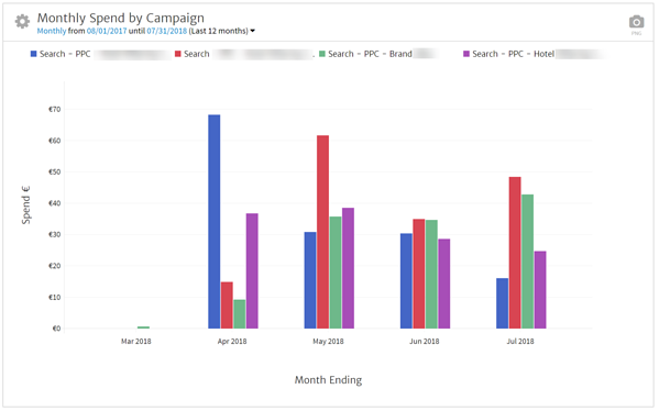 Bing Campaigns Monthly Spend