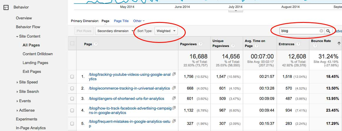 measuring blog bounce rate in google analytics