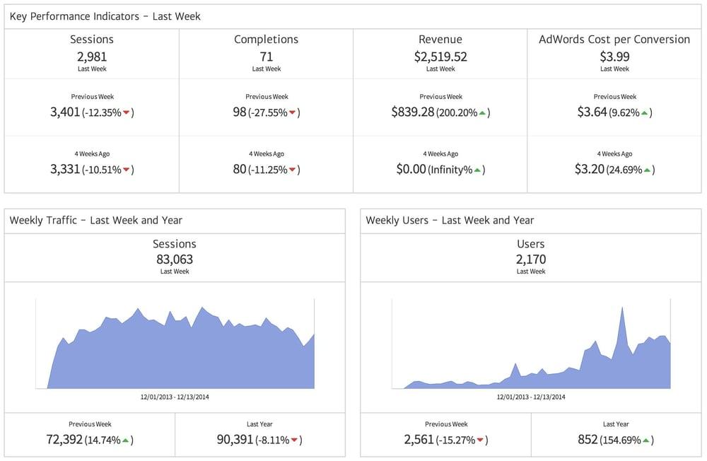 Megalytic's new KPI Widgets