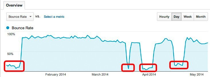 Bounce Rate during 2014 showing drops relating to tracking code bugs