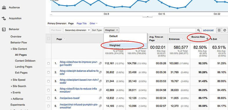 weighted bounce rate in Google Analytics