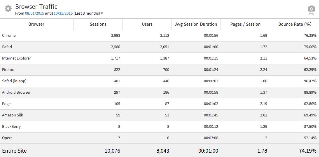 Metrics by Browser