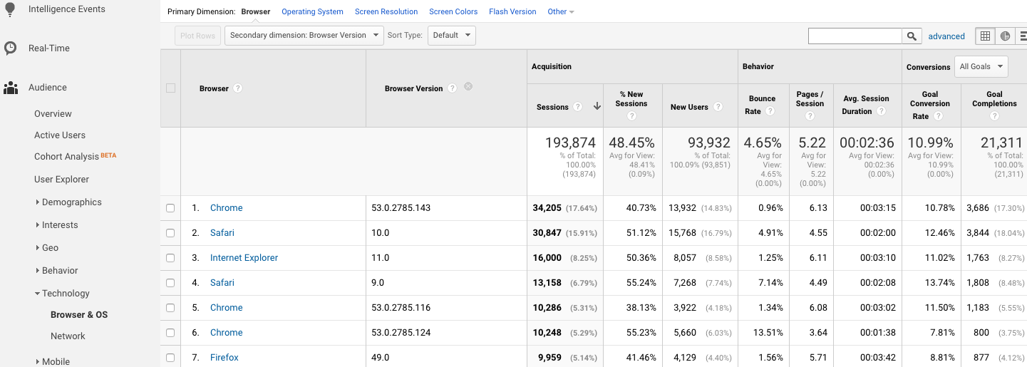 Google Analytics Traffic by Browser Version