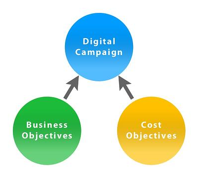 Digital Campaign Objectives