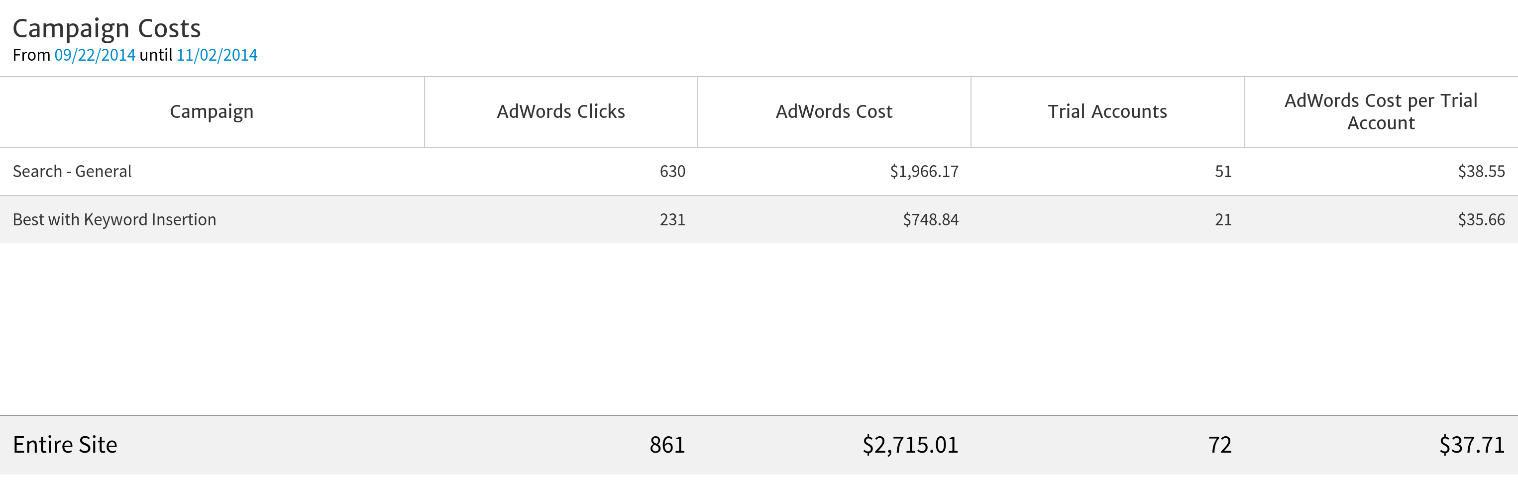 Megalytic table comparing costs from two AdWords campaigns