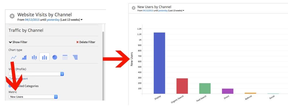 Megalytic Charting Different Google Analytics Metrics