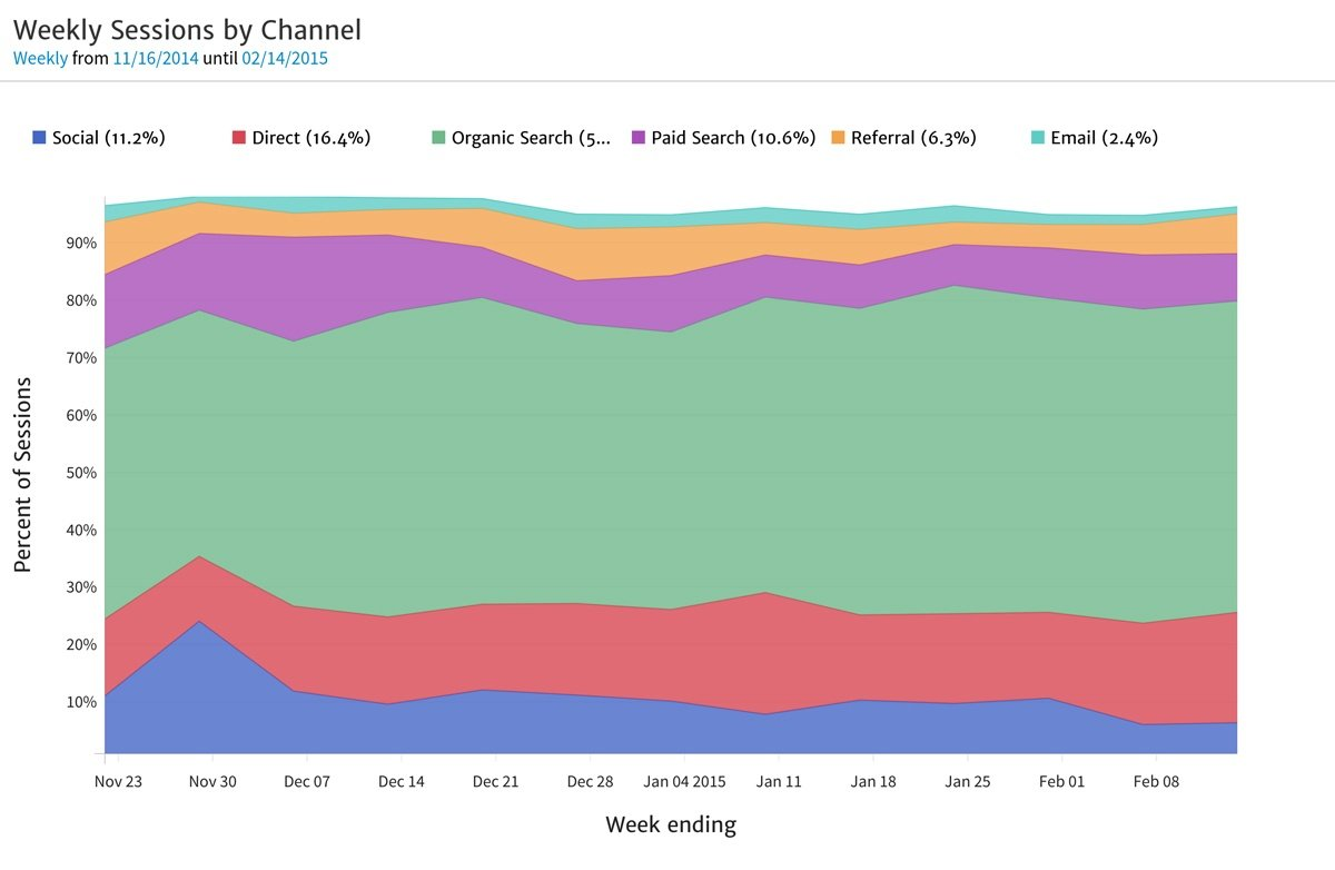 Sessions by Channel as Percentage Time Series