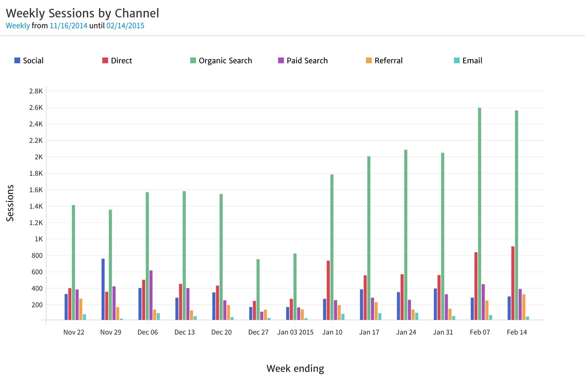 Session by Channel Bar Time Series