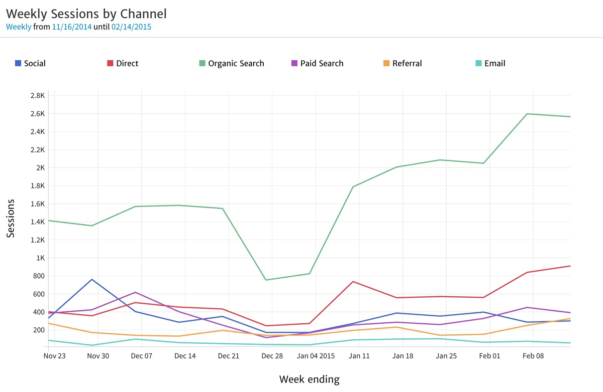 Sessions by Channel Time Series