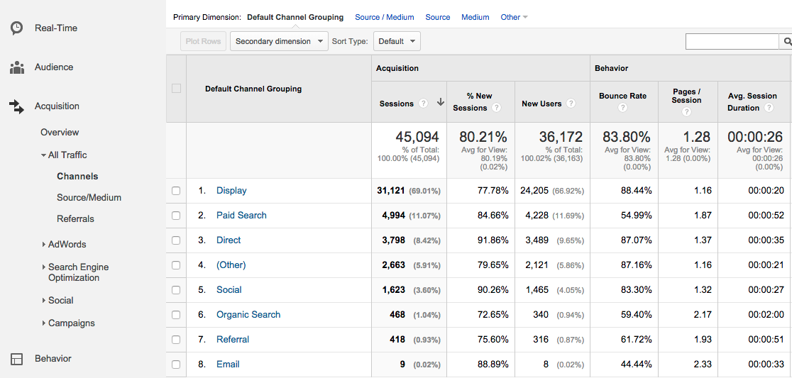 Google Analytics Traffic by Channel