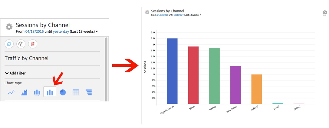 Megalytic Bar Graph of Channel Traffic
