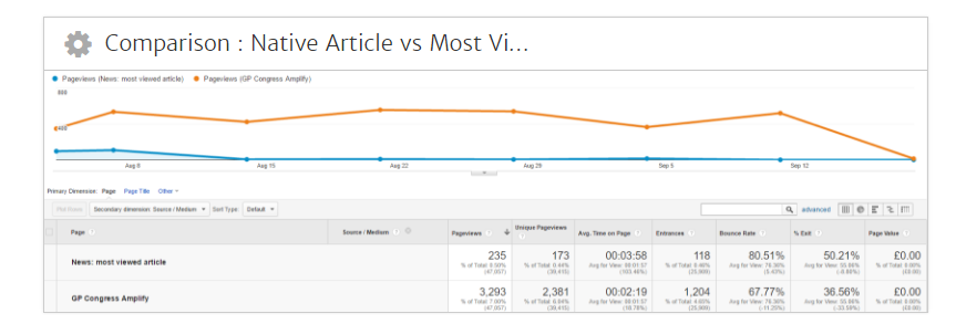 Google Analytics Article Comparison